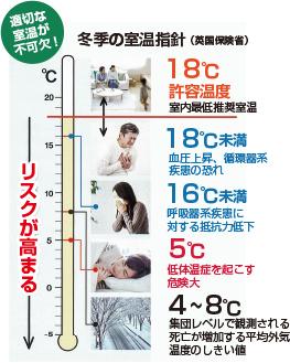 室内が寒いと、病気のリスクが高くなります
