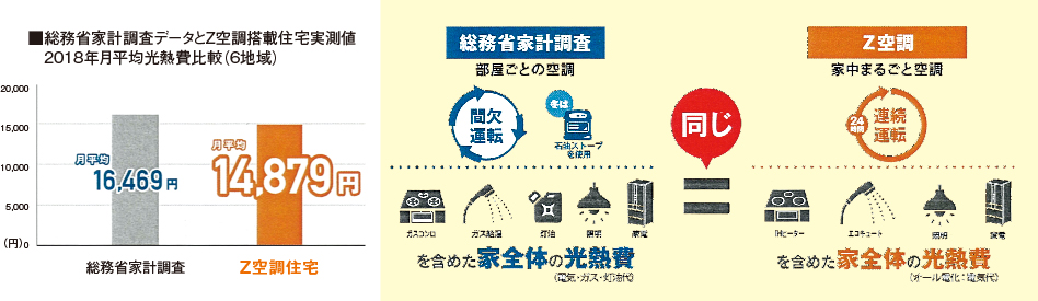 イニシャルコストは一般的な全館空調の約半分・ランニングコストは実績で証明