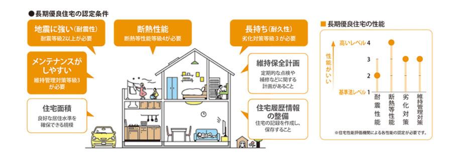 長期優良住宅の認定条件